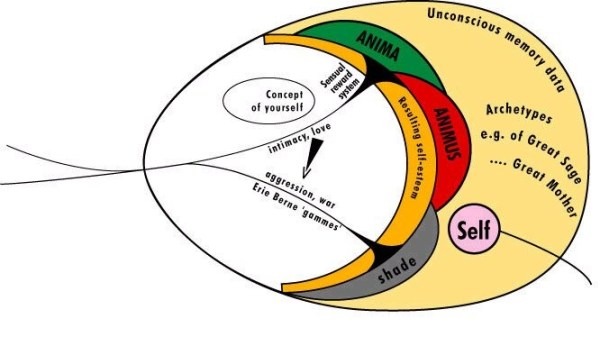 Graphical model of Carl Jung's theory- English...