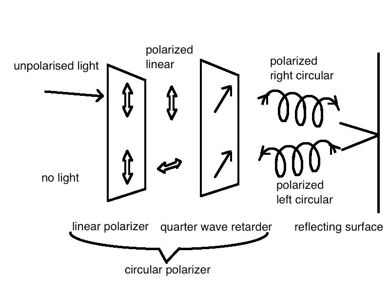 File:Circular polarizer as anti-reflective coating.png