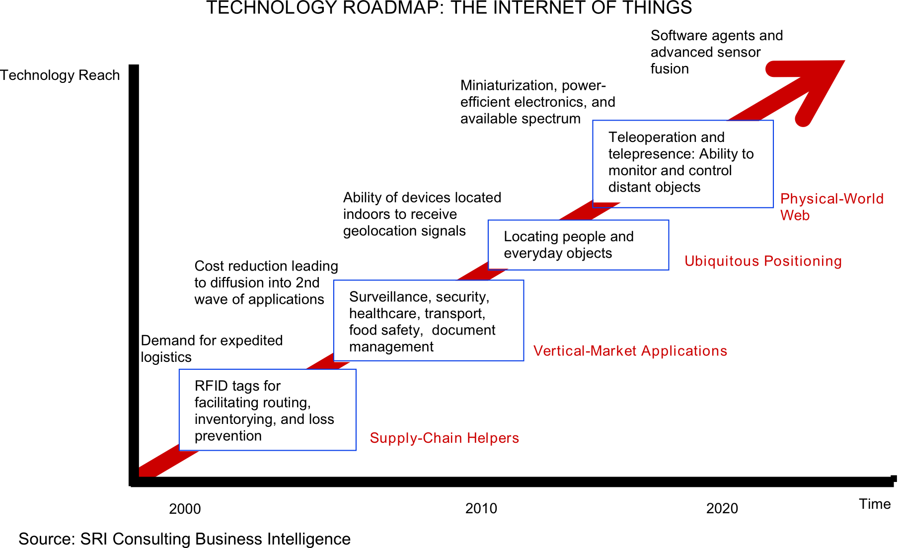 English: A technology roadmap of the Internet ...