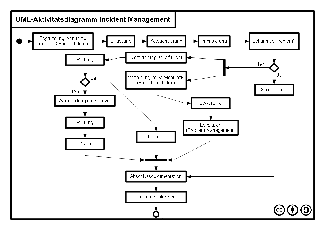 itil problem management process flow diagram 2000 bmw 323i stereo wiring incident  wikipedia