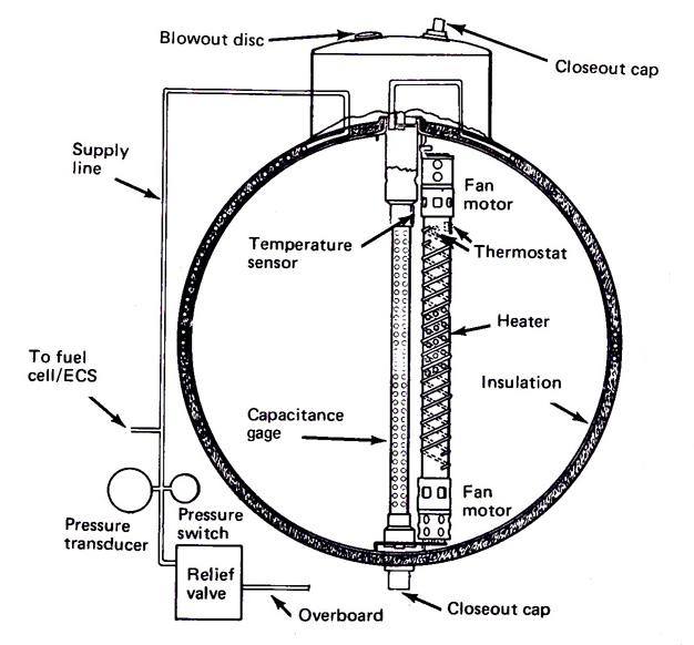 Fichier:Apollo13 tank2.jpg — Wikipédia