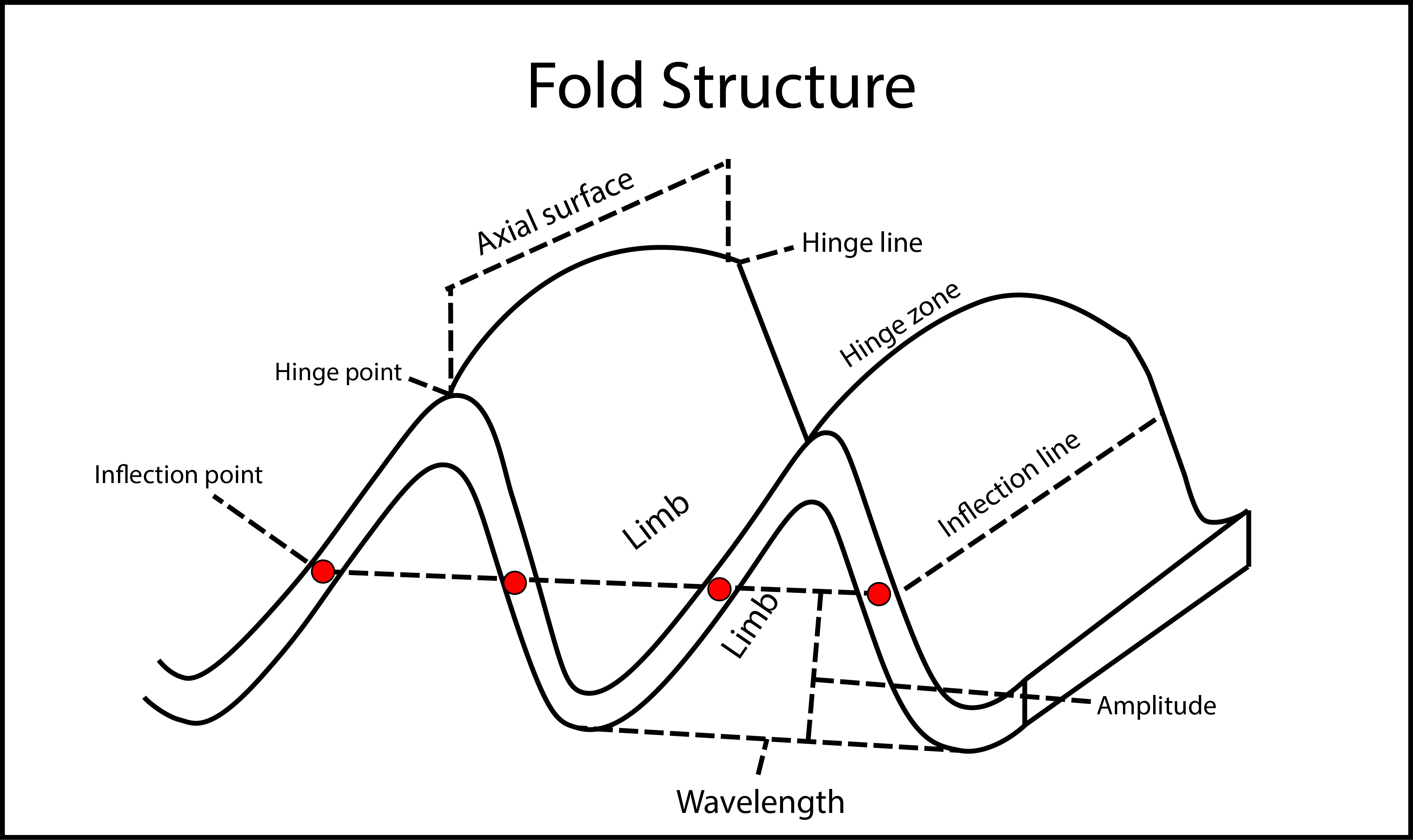 File Fold Terminology 01