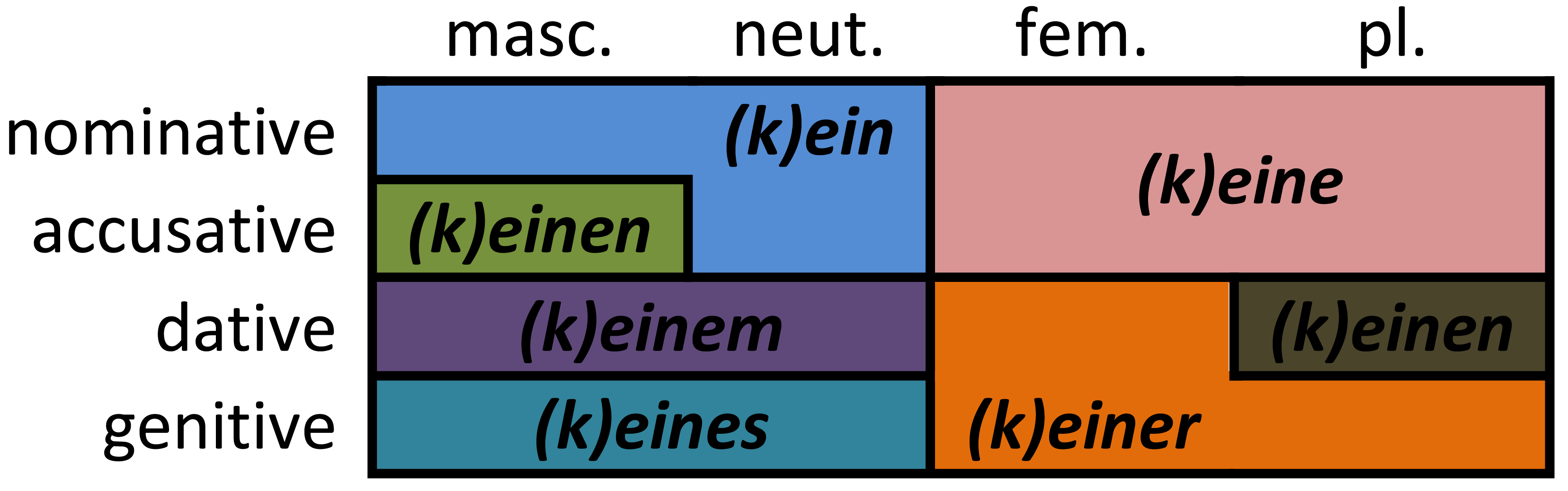 German Question About Accusative Nominative Etc And A Question About The Gender
