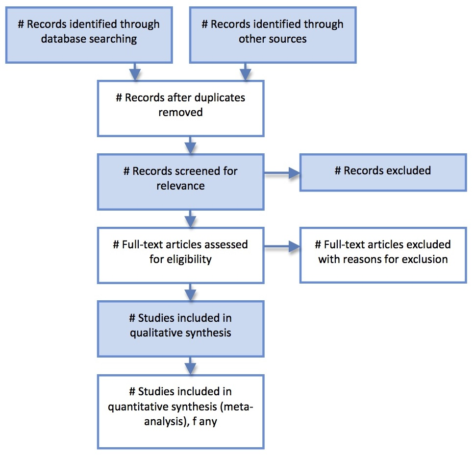 Preferred Reporting Items For Systematic Reviews And Meta Analyses