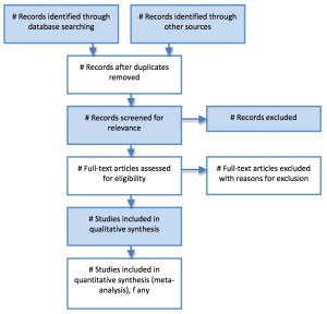 Preferred Reporting Items for Systematic Reviews and Meta