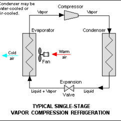 Vapor Compression Refrigeration Cycle Pv Diagram What Is A Phase Wikipedia Description Of The System Edit