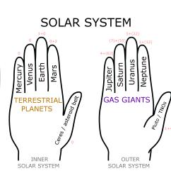 Planetary mnemonic - Wikipedia [ 2500 x 2800 Pixel ]