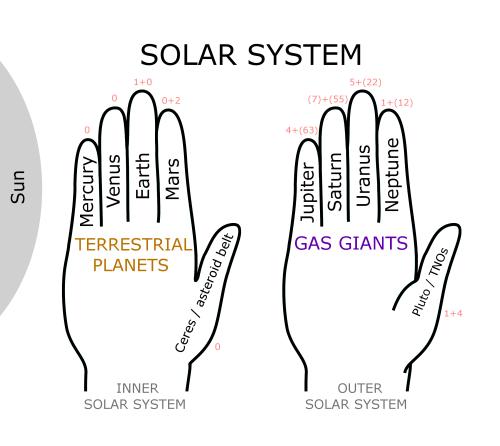 small resolution of Planetary mnemonic - Wikipedia