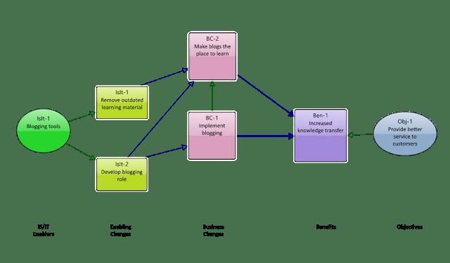 Benefits Realisation Management HowlingPixel
