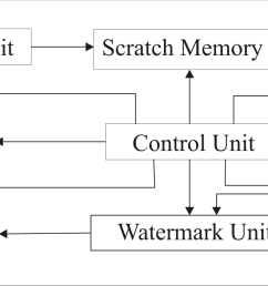 file secure digital cameral block diagram png [ 2350 x 692 Pixel ]