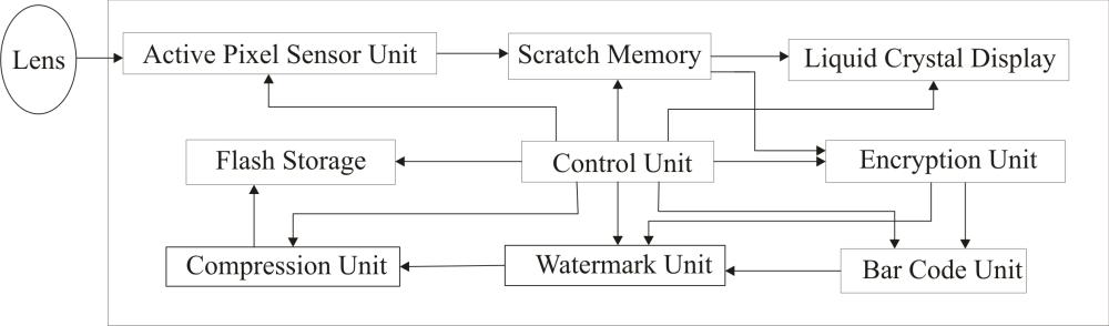 medium resolution of file secure digital cameral block diagram png