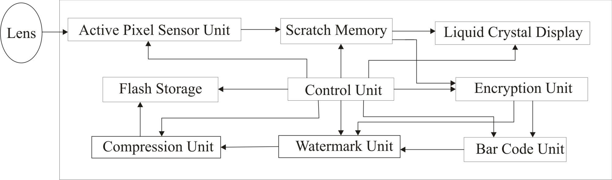 hight resolution of file secure digital cameral block diagram png