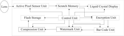 small resolution of file secure digital cameral block diagram png