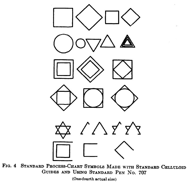 File:Standard Symbols-Chart Symbols Made with Standard