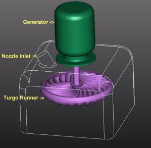 Turgo turbine  Wikipedia