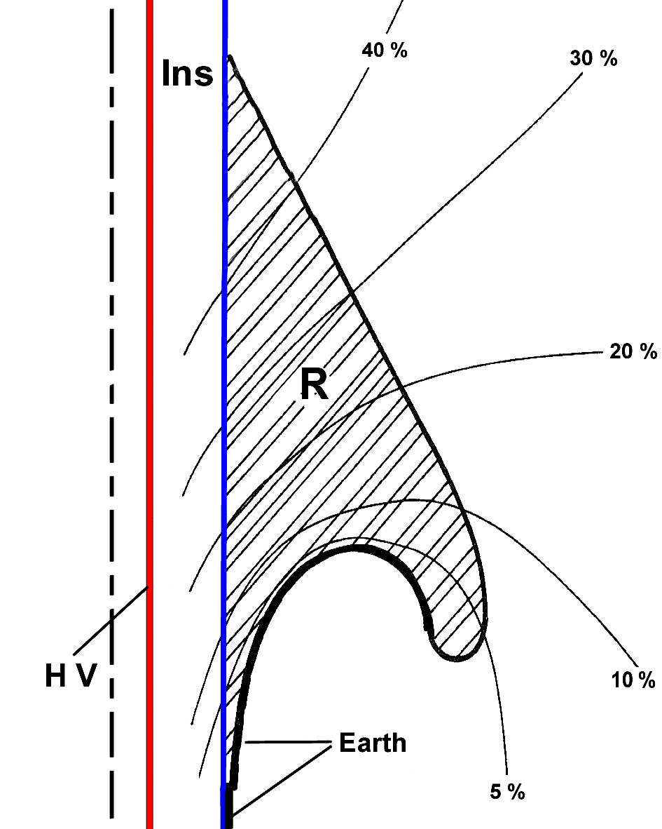 hight resolution of figure 3 a rubber or elastomer body r is pushed over the insulation blue of the cable the equipotential lines between hv high voltage and earth are