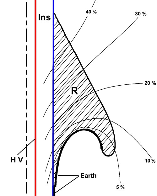 small resolution of figure 3 a rubber or elastomer body r is pushed over the insulation blue of the cable the equipotential lines between hv high voltage and earth are