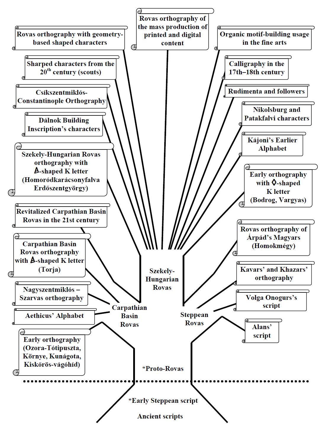 File Rovas Script Family Tree