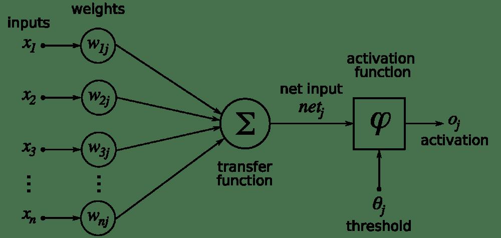 medium resolution of empty diagram of neuron