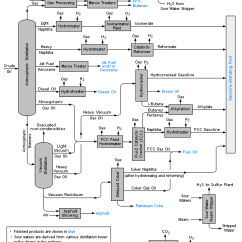 What Is A Flow Diagram Shear And Moment Calculator Process Wikipedia Multiple Units Within An Industrial Plant Edit The Below