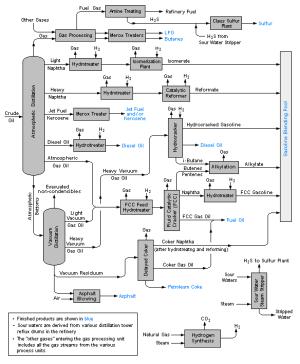 Oljeraffineri – Wikipedia