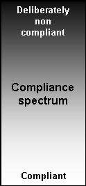 English: Compliance spectrum