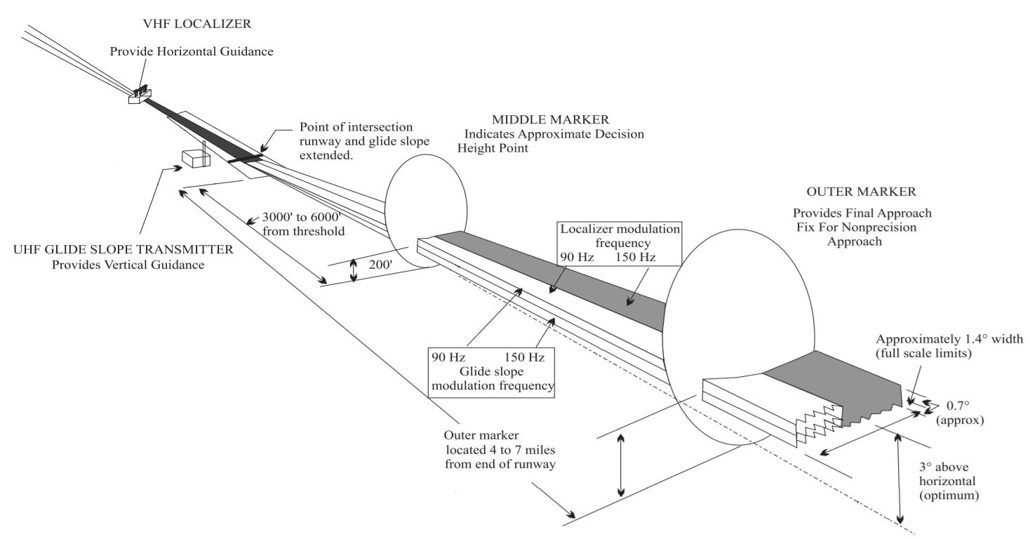 hight resolution of instrument landing system