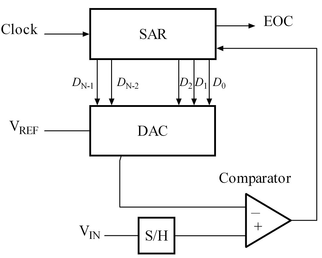 block diagram to signal flow graph les paul wiring modern successive approximation adc wikiwand