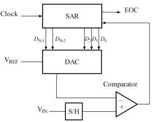 Successive approximation ADC  Wikipedia