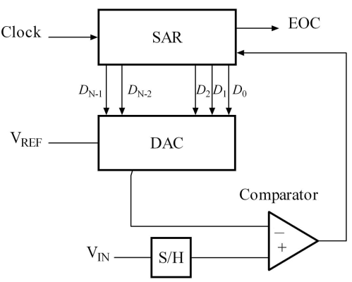 small resolution of file sa adc block diagram png
