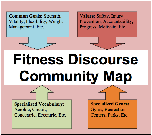 Discourse Community Wikipedia