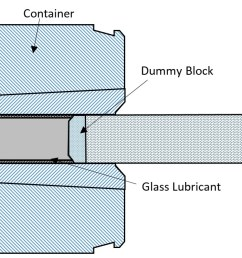 dfm guidelines for hot metal extrusion process [ 1339 x 621 Pixel ]