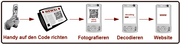 Prozess-Mobile-Tagging