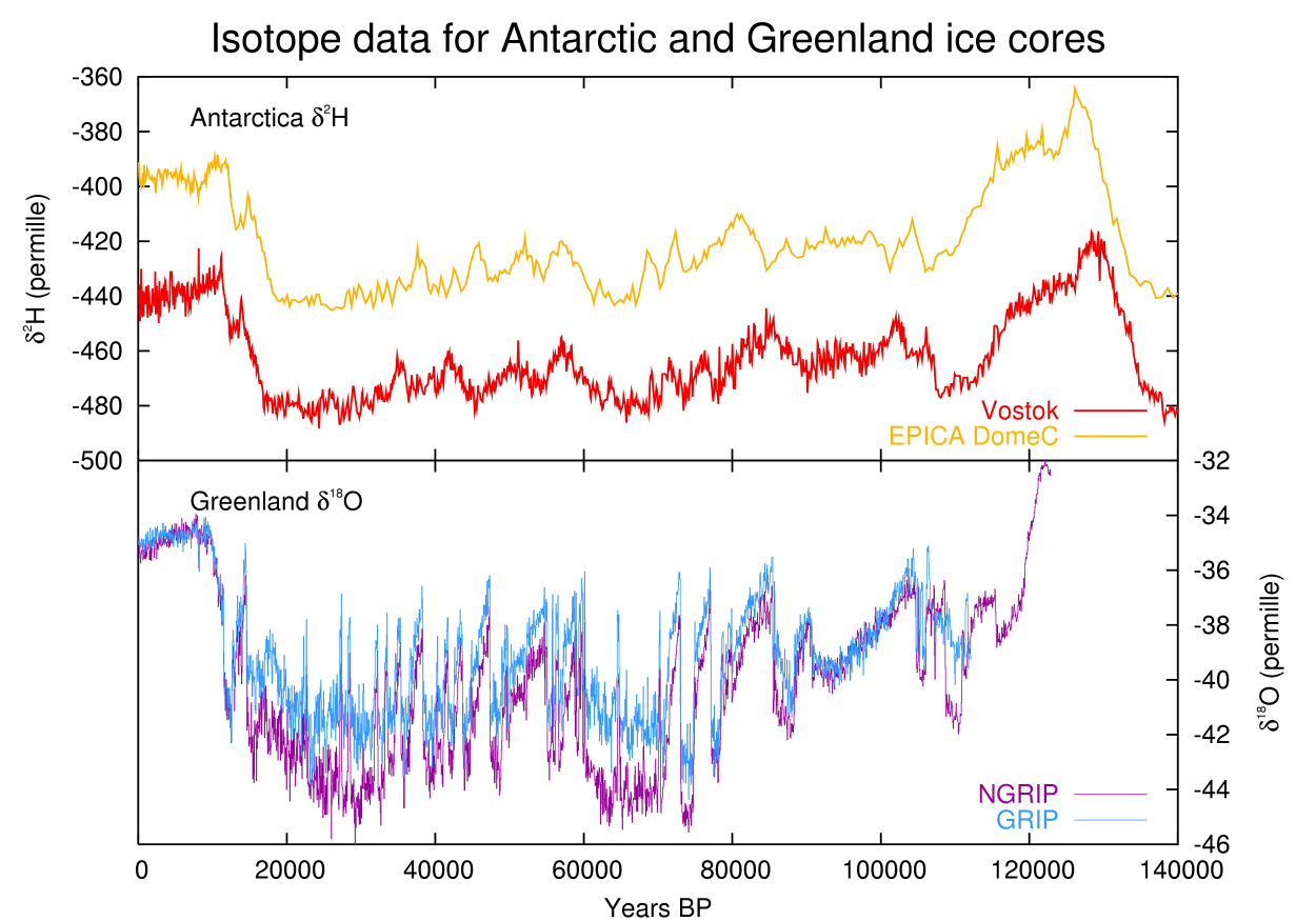 Ice Core Isotope Temperatures