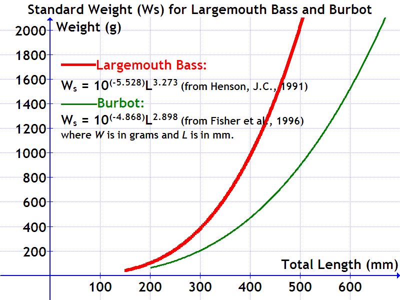 Standard weight in fish  Wikipedia