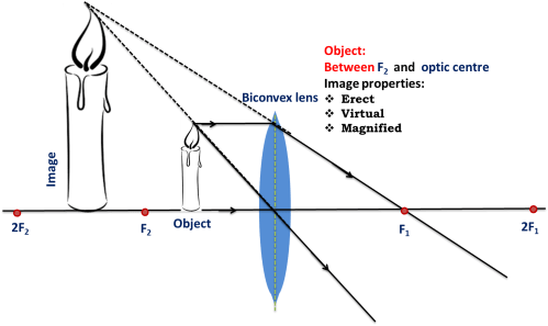small resolution of file convex lens object between focal point and optical centre png