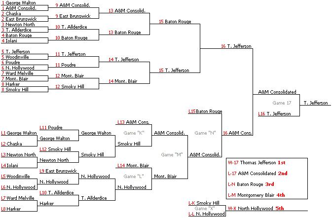 Double Elimination Tournament Wikipedia