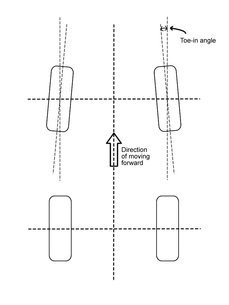 medium resolution of toe automotive