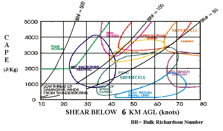 tornado supercell diagram draw an orbital for scandium atmospheric convection - wikipedia