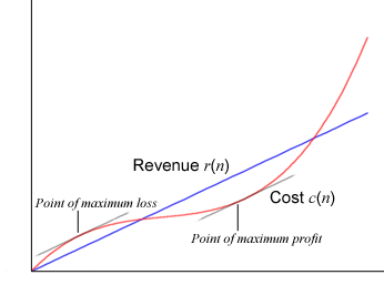 How can calculus be used to optimize manufacturing