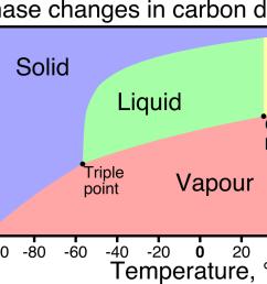 co2 phase change diagram [ 1230 x 880 Pixel ]