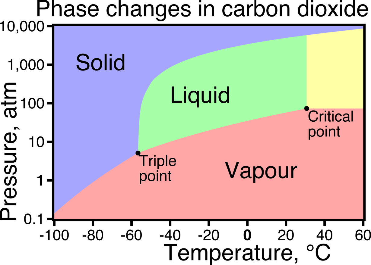 hight resolution of co2 phase change diagram