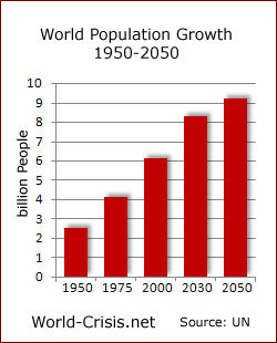 English: World Population Growth 1950-2050