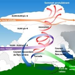 Tornado Supercell Diagram 7 Way Connector Wiring Info Meteo: La Supercellule, Le Roi Des Orages
