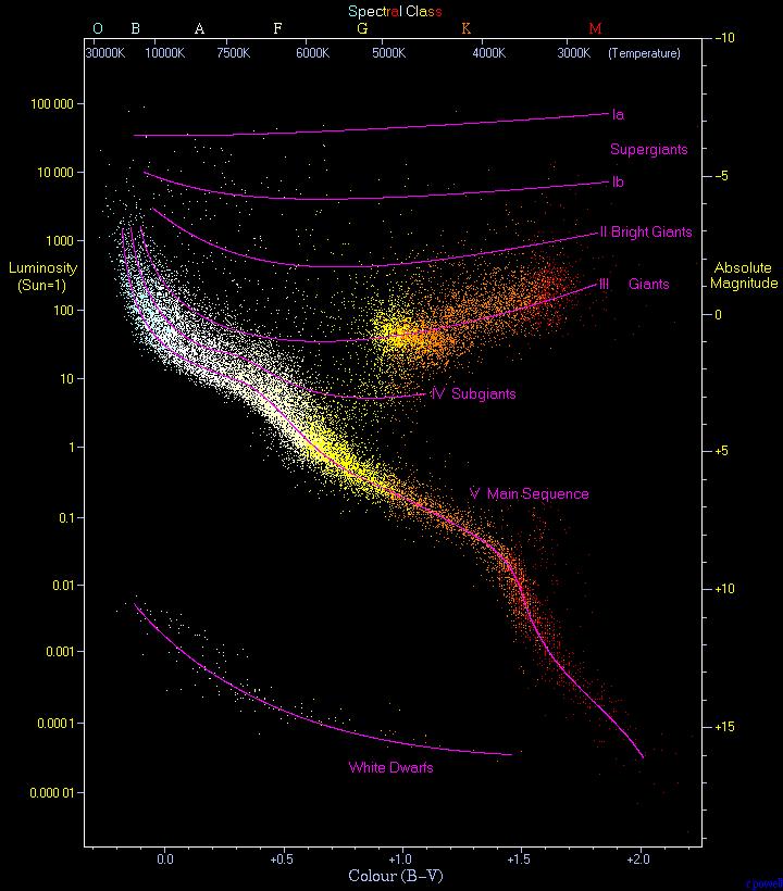 diagram of a low mass star life cycle danfoss 3 way valve wiring hertzsprung–russell - wikipedia