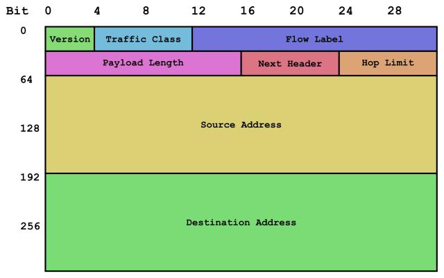 IPv6 header rv1.png