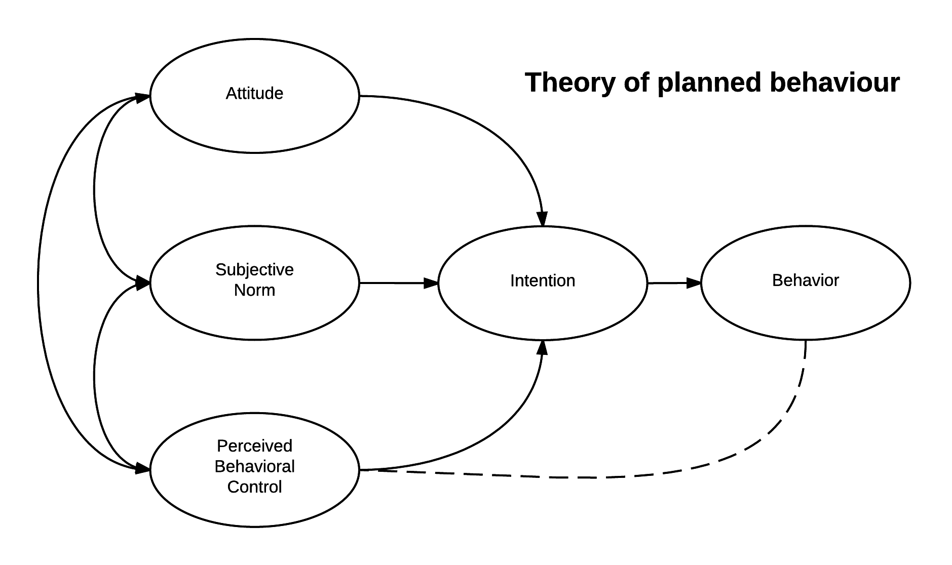File Theory Of Planned Behavior