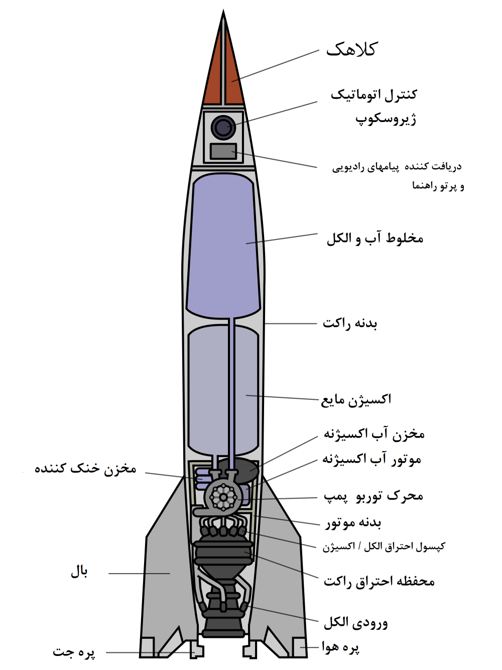 medium resolution of file v 2 rocket diagram with persian labels png