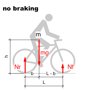File:Bicycle and motorcycle dynamics Stability 1C.png