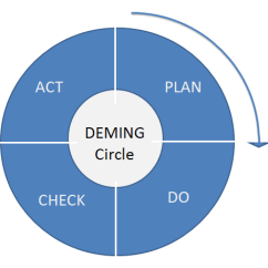 Pdca Cycle Diagram Motorguide Trolling Motor Parts How To Use Improve Process Efficiency Tallyfy Deming